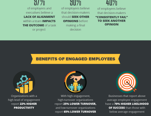 [Infographic] How Culture and Collaboration Can Increase Employee Engagement